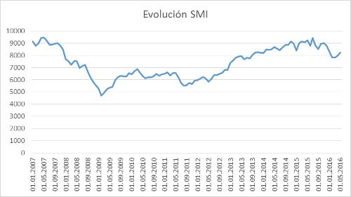 A.98-6EvolucionSMI
