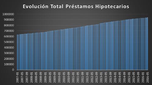 A.98-7EvolucionPrestamosHipotecarios