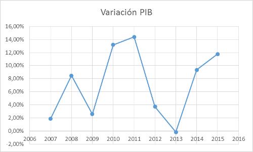 A.98-9VariacionPIB
