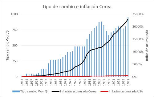 A.100-1TipodeCambioeInflacionCorea