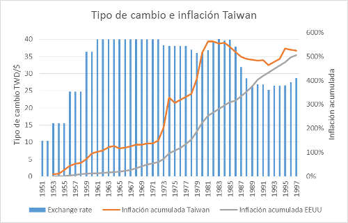 A.100-2TipodeCambioeInflacionTaiwan