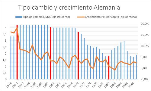 A.100-3TipodeCambioyCrecimientoAlemania
