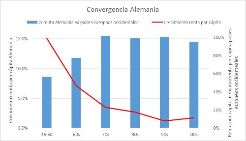 A.100-4ConvergenciaAlemania