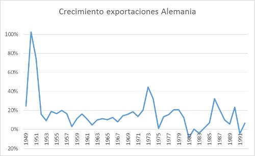 A.100-5CrecimientoExportacionesAlemania