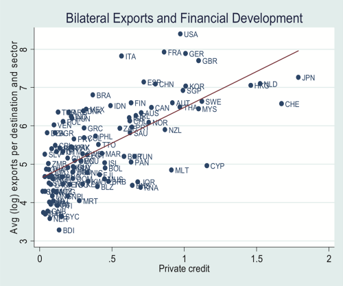 A.100-6BilateralExportsandFinancialDevelopment