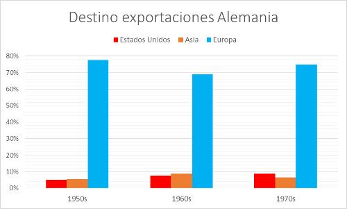 A.100-7DestinoExportacionesAlemania