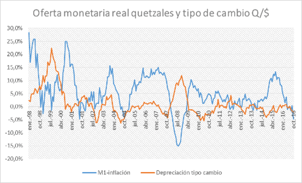 Los Bancos Dejan De Crear La Suficiente Oferta Monetaria Para Sostener El Tipo Cambio Veamos Relación Histórica Desde 1998 En Guatemala Entre Estas