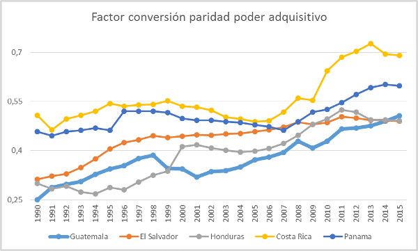 a-108-1factorconversionparidad