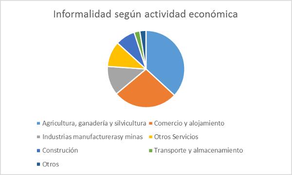 a-111-4informalidadactividadeconomica