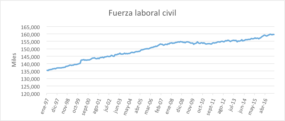 fuerza-laboral-civil