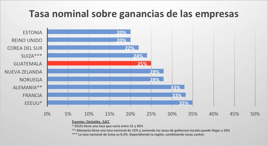 Listado de empresas de guatemala scribd 191 es verdad que for Listado de empresas malaguenas