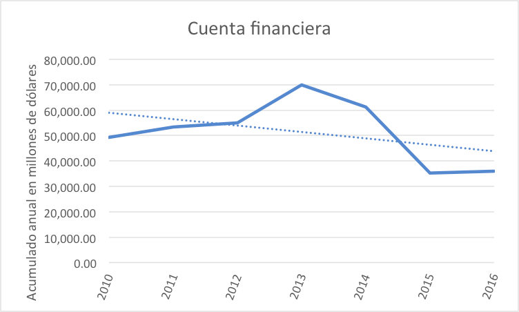 cuenta-financiera