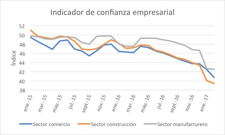indicador-de-confianza-empresarial