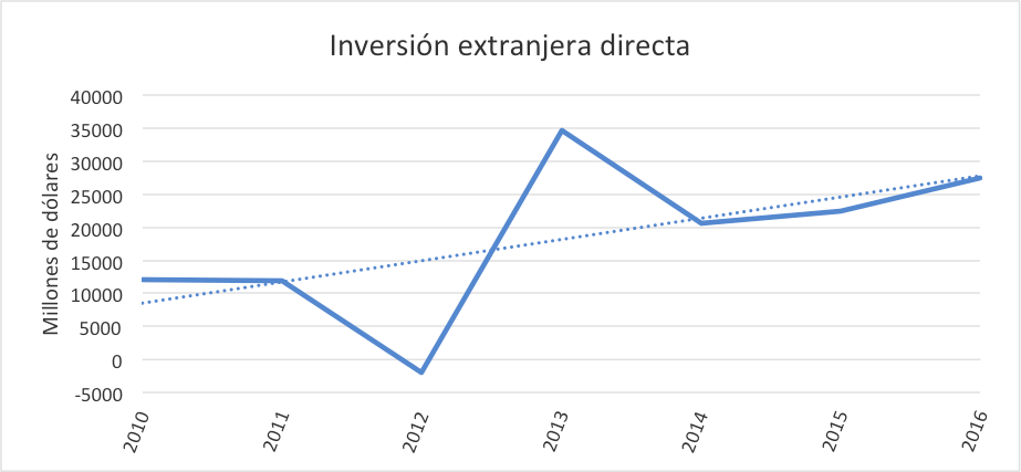 inversion-extranjera-directa