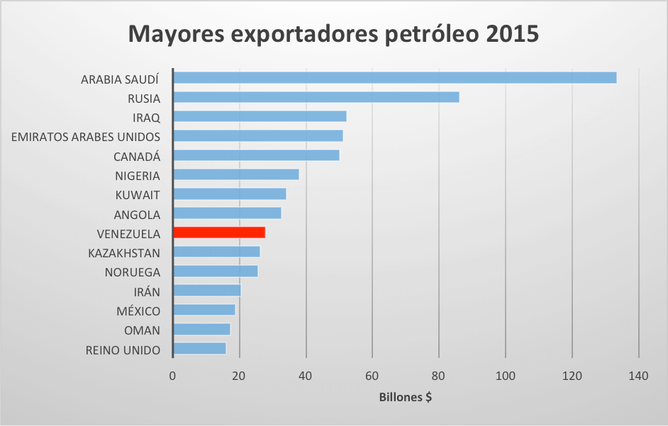 mayores-exportadores-petroleo
