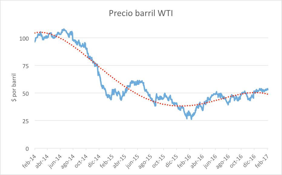 precio-barril