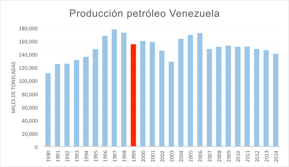 produccion-petroleo-venezuela