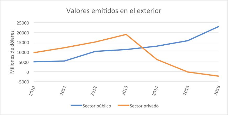 valores-emitidos-en-el-exterior