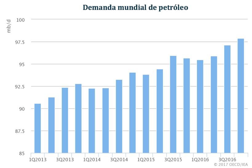demanda-mundial-de-petroleo