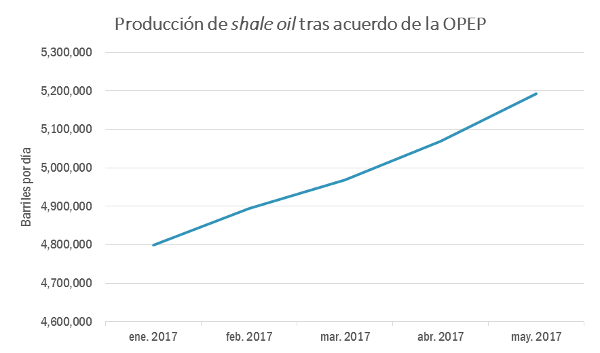 a-129-1producciondeshaleoil