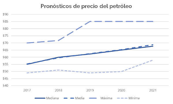 a-129-3pronosticosdepreciodepetroleo