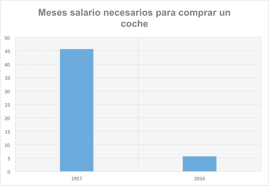 meses-salario-comprar-coche