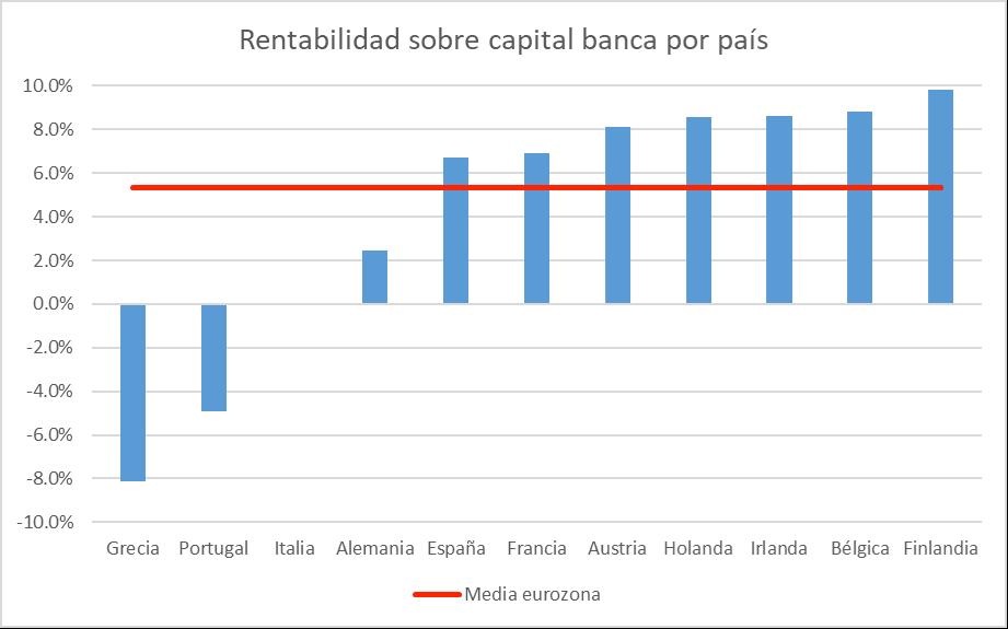 rentabilidad-sobre-capital-banca-por-pais