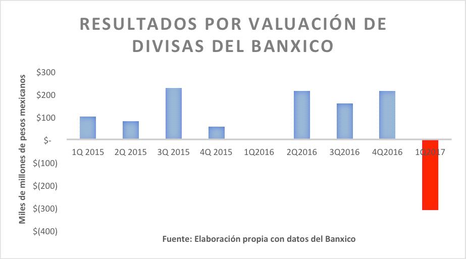 resultados-por-valuacion-de-divisas