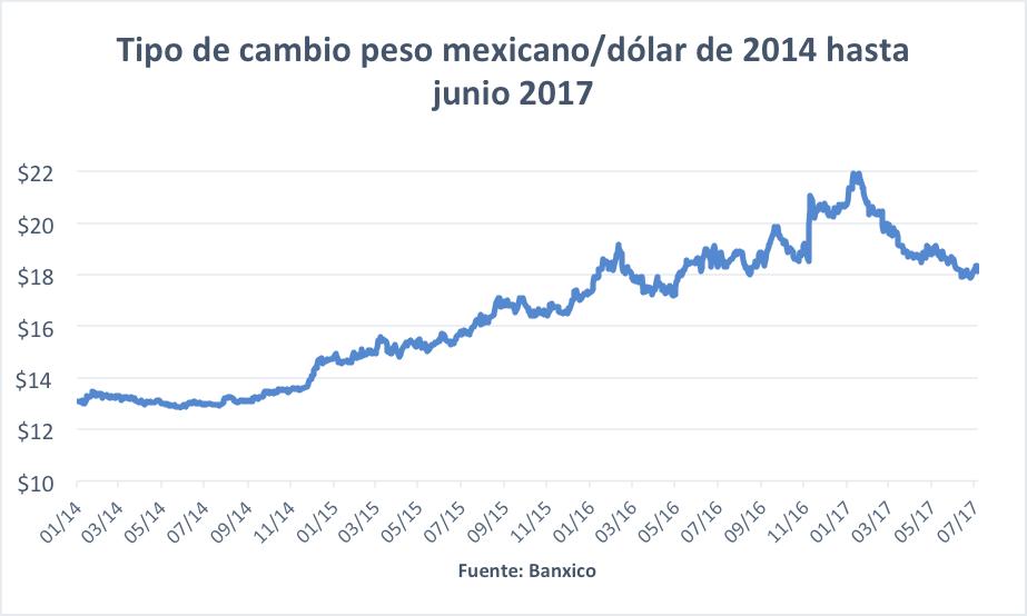 tipo-de-cambio-peso-mexicano