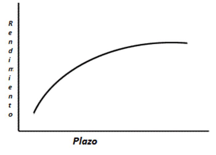 a-156-1-curva-de-rendimientos