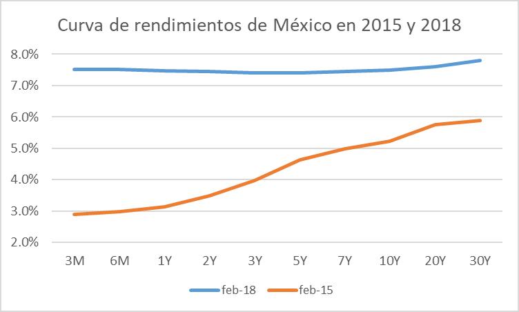 a-156-2-curva-rendimientos-mexico