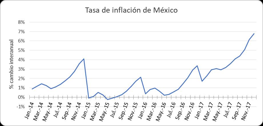 a-156-3-tasa-de-inflacion-mexico