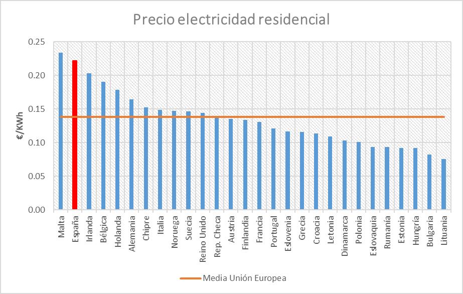 a-166-6-precioelectricidadresidencial