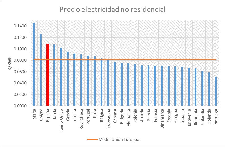 a-166-7-precioelectricidadnoresidencial
