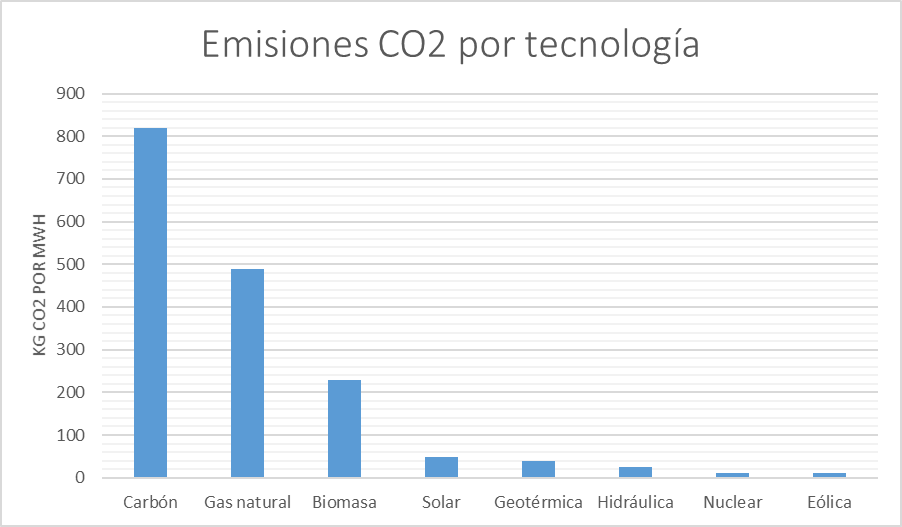 a-166-8-emisionesco2teconologia