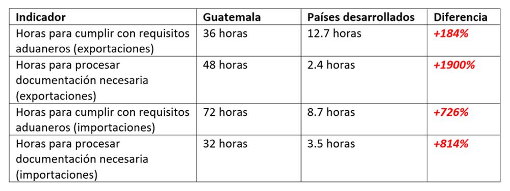 Las consecuencias de la ineficiencia y corrupción en las fronteras guatemaltecas
