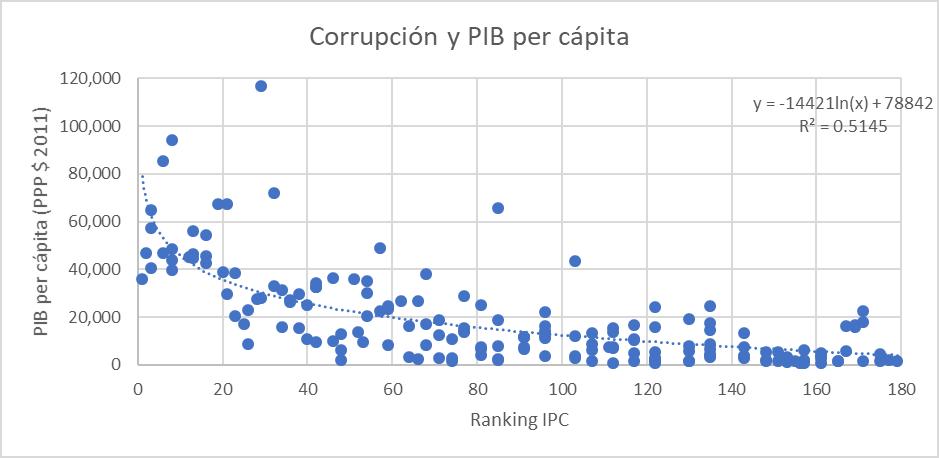 a-185-1-corrupcionpibpercapita