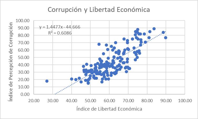 a-186-2-corrupcionlibertadeconomica