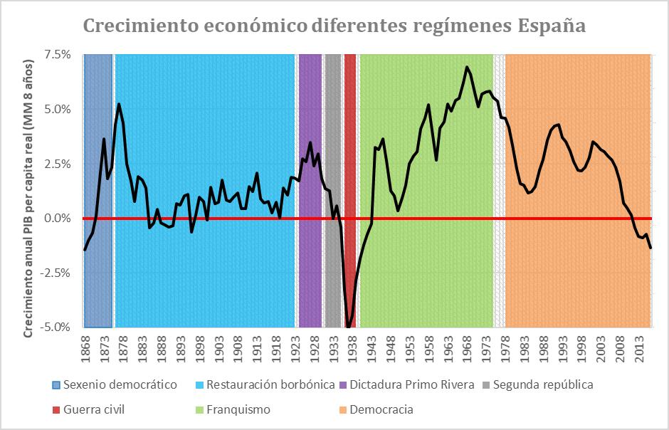 a-187-2-crecimientoeconomicodiferentesregimenes