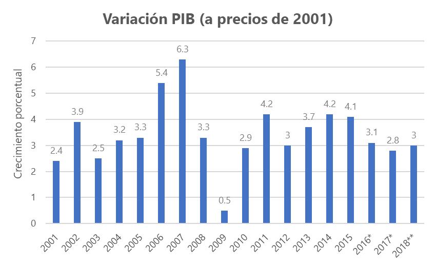 a-188-1-variacionpibprecios2001