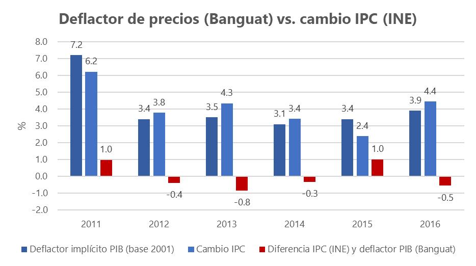 a-188-2-deflactorpreciosbanguatcambioipc