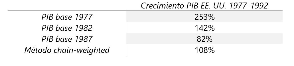 a-188-4-tablacrecimientopibeeuu