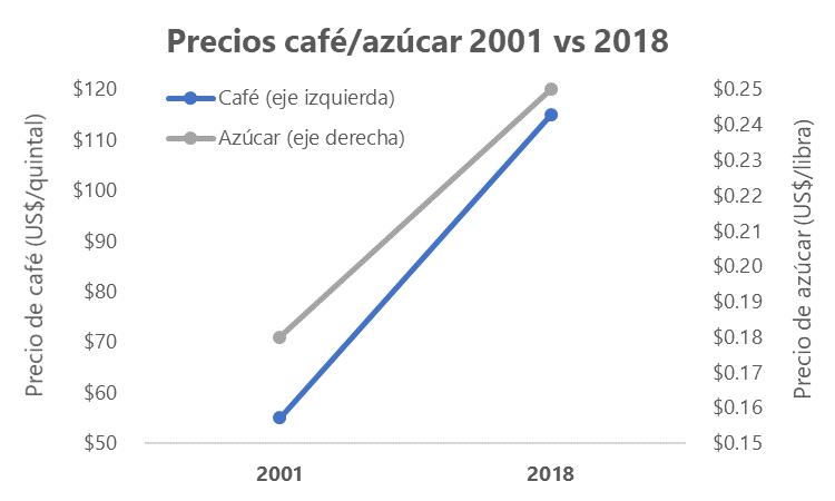 a-188-5-precioscafeazucar