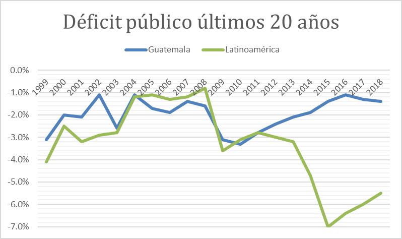 a-189-2-deficitpublicoultimos20anos