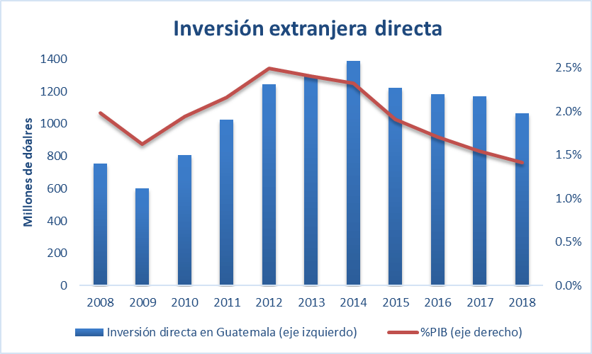 a-192-1-inversionextranjeradirecta