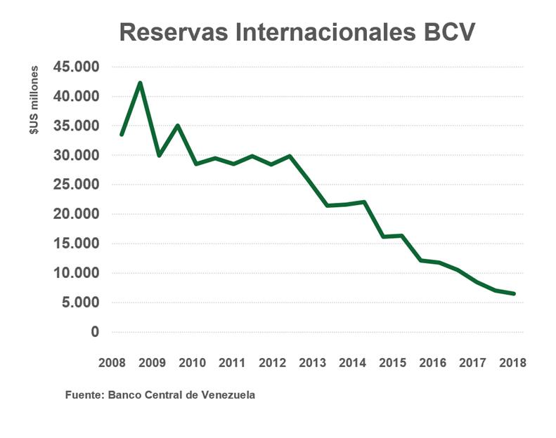 a-193-7-reservasinternacionalesbcv