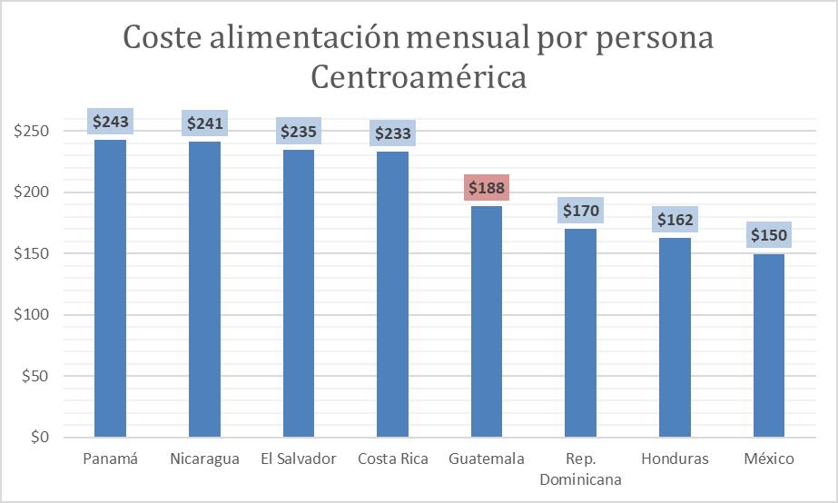 a-194-2-costealimentacionmensual